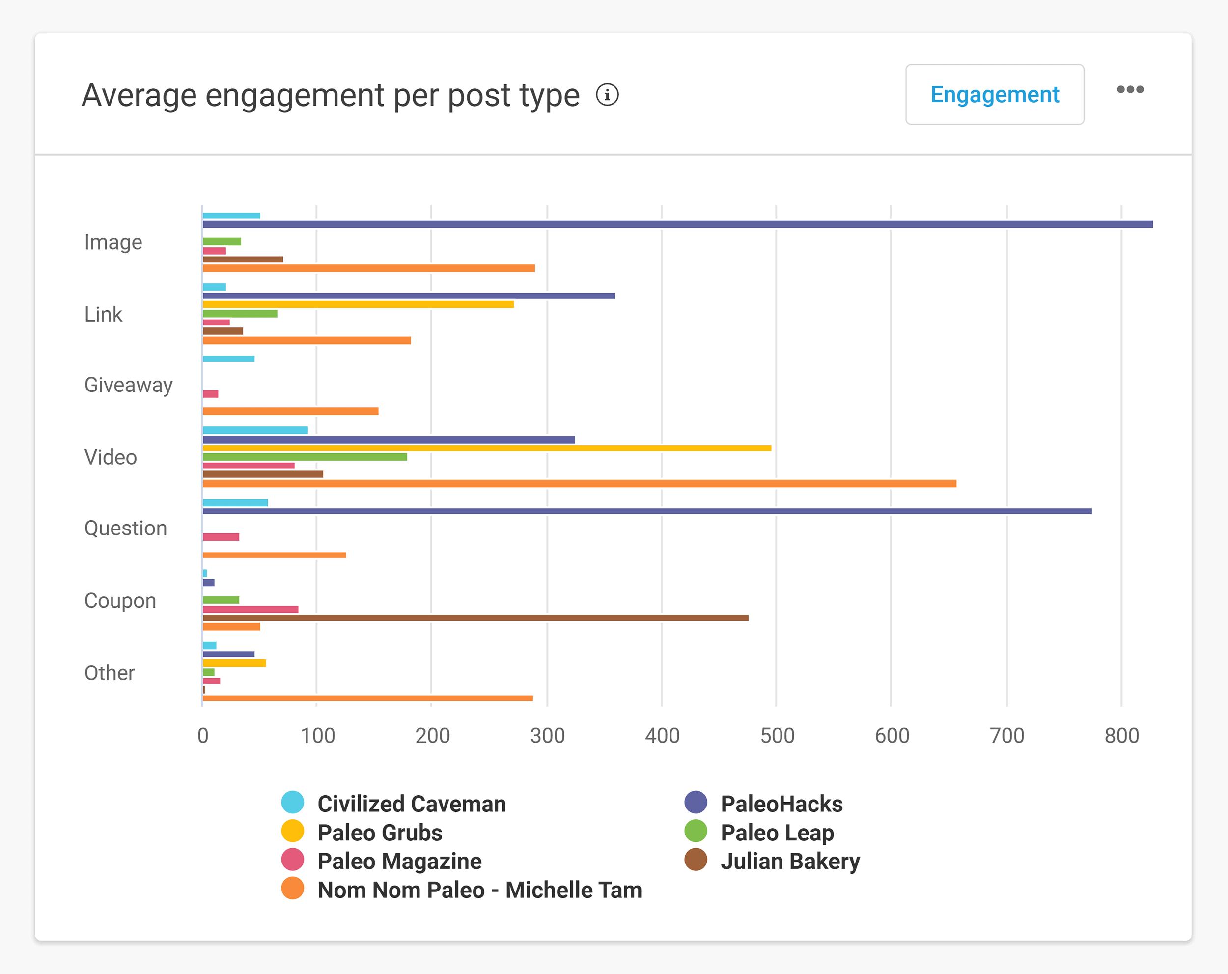 Buzzsumo – Facebook – Average engagement per type