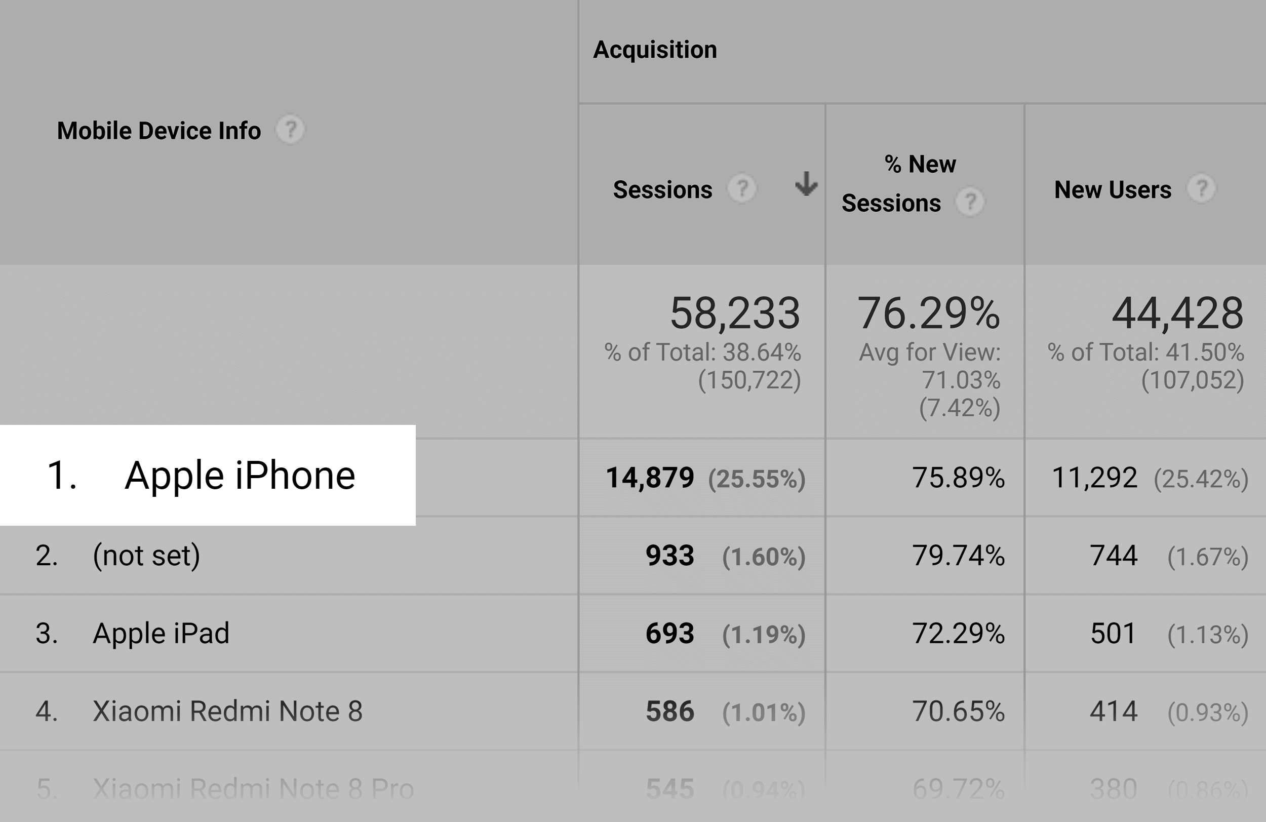 Google Analytics – Mobile devices – Top device