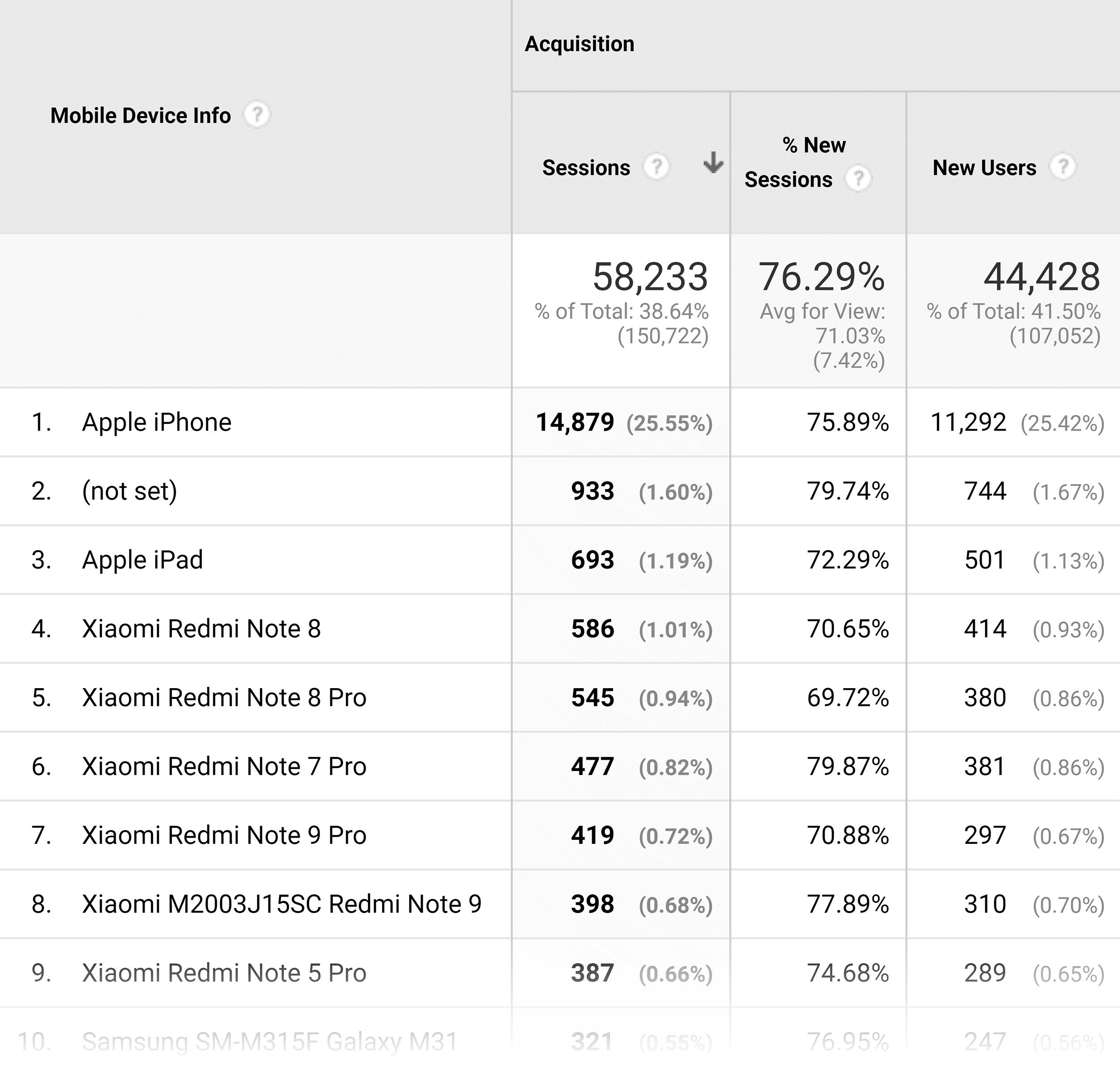 Google Analytics – Mobile devices