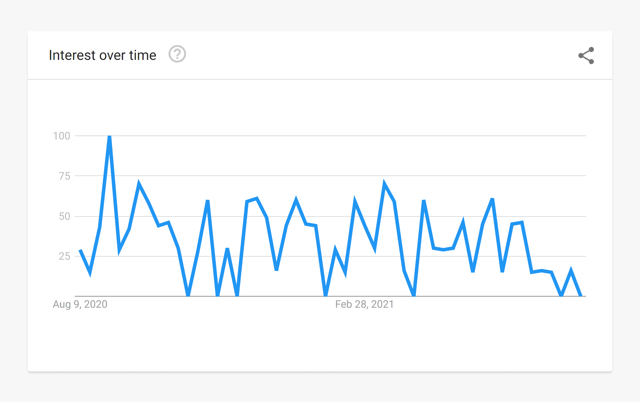 Google Trends – Business dashboards