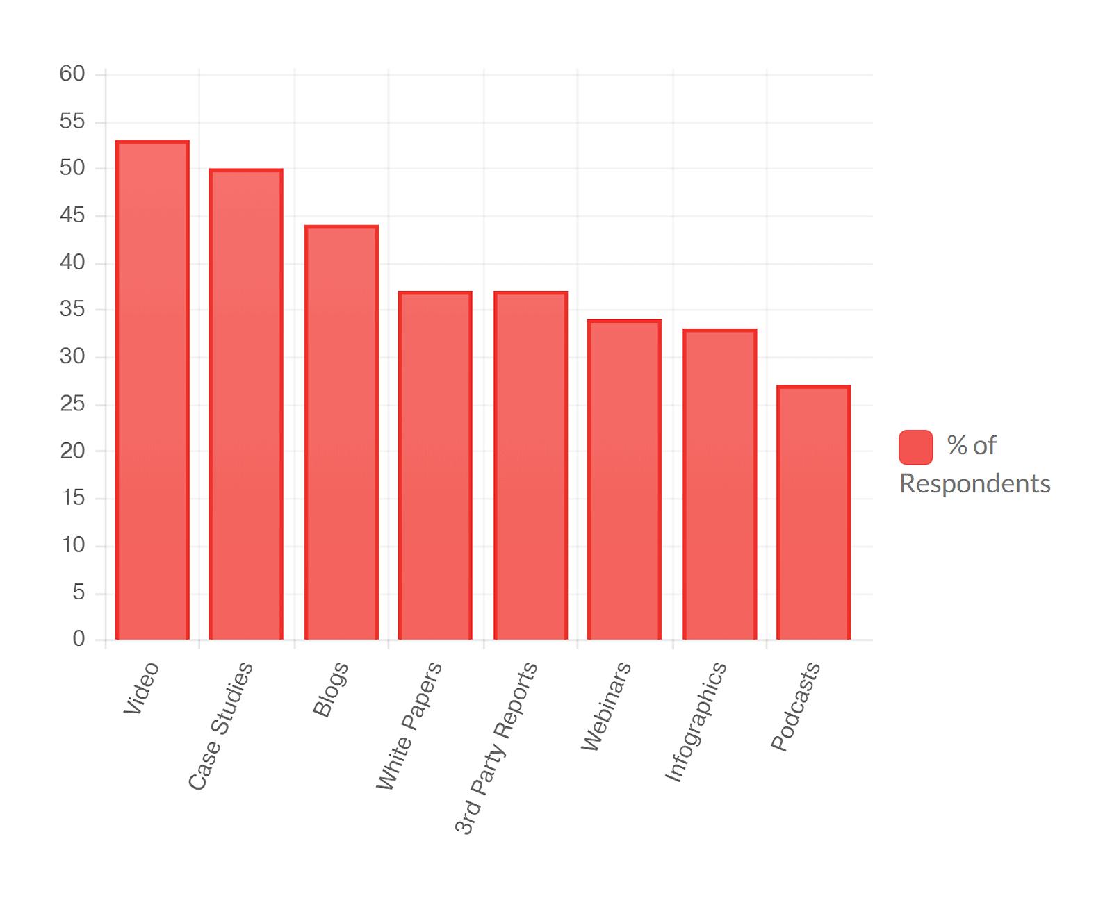 Isolinecomms – Tech B2B buyer survey