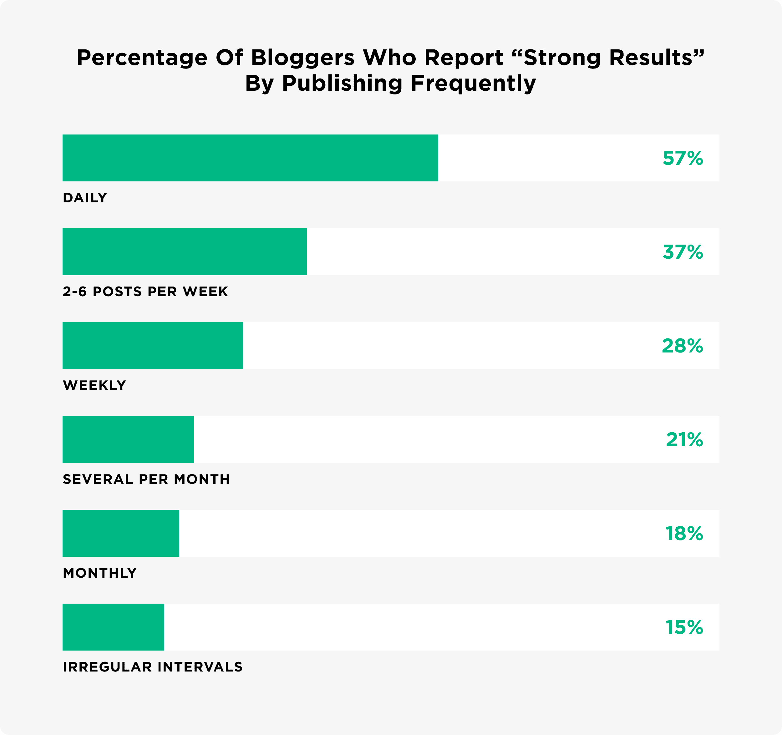 """Percentage of bloggers who report """"strong results"""" by publishing frequently"""