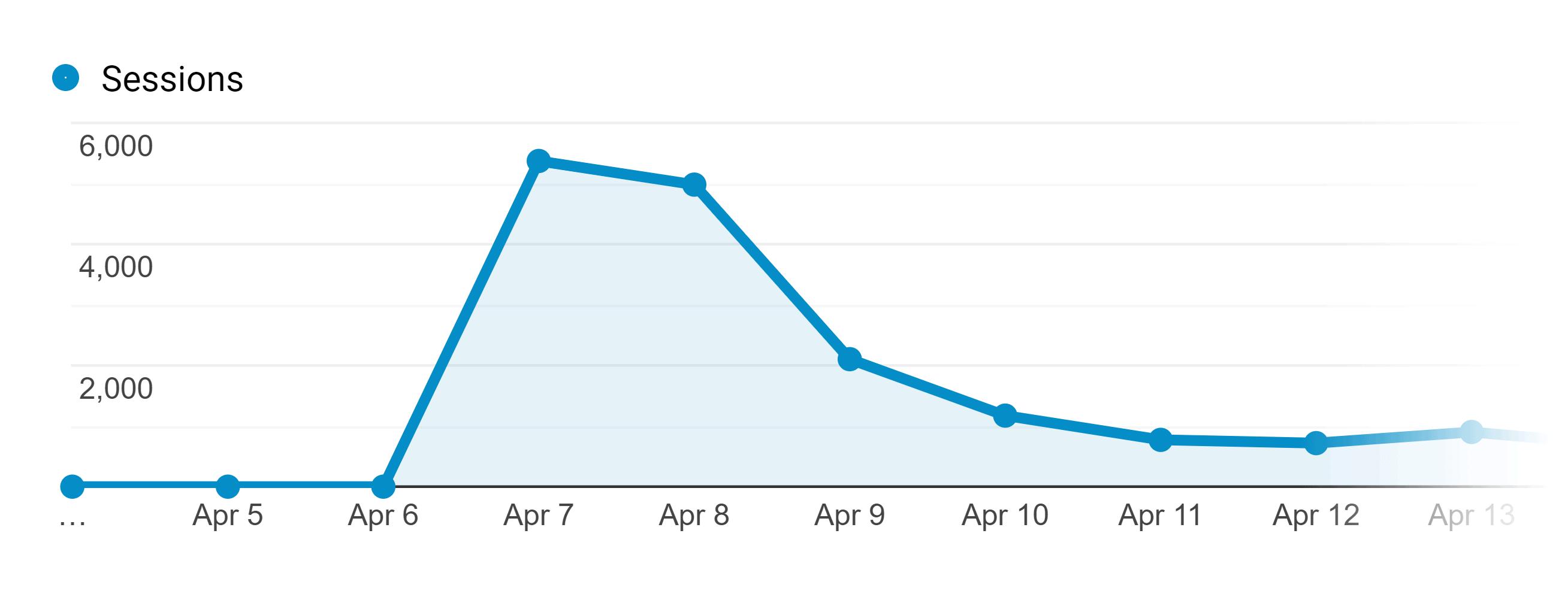 SEO copywriting post – Launch spike