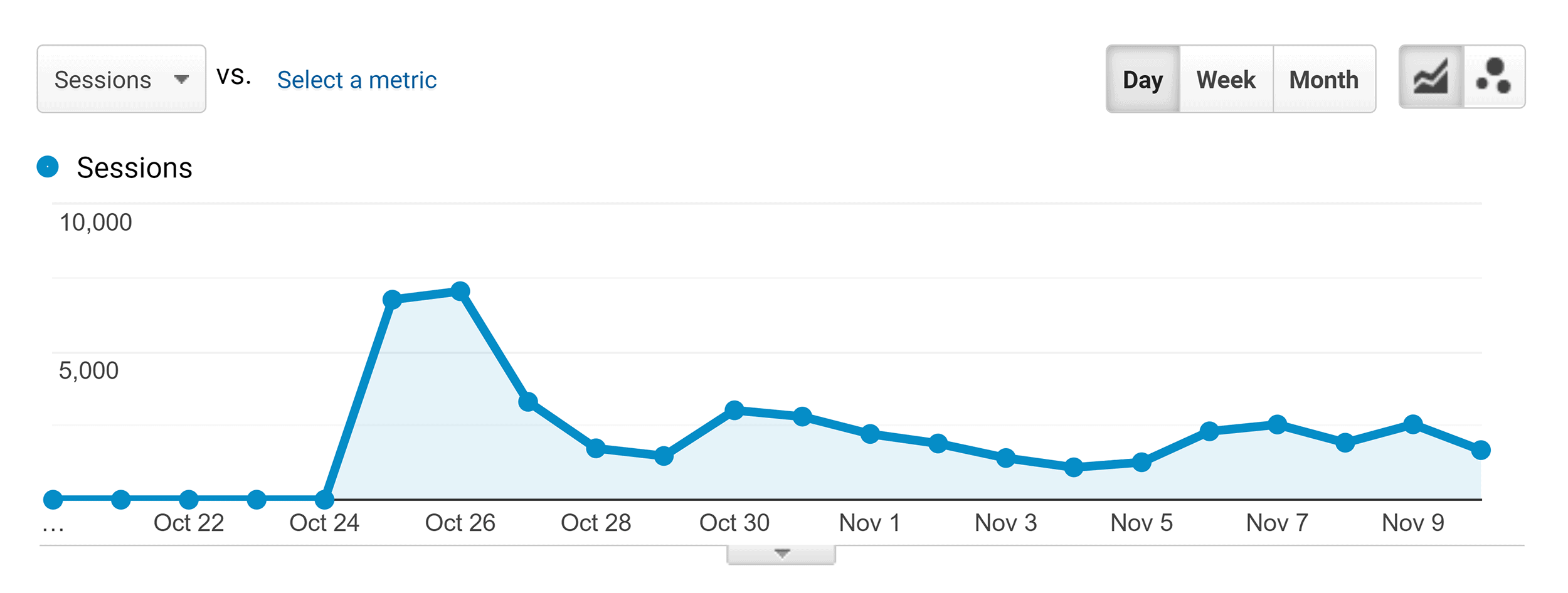 SEO this year – Initial traffic spike