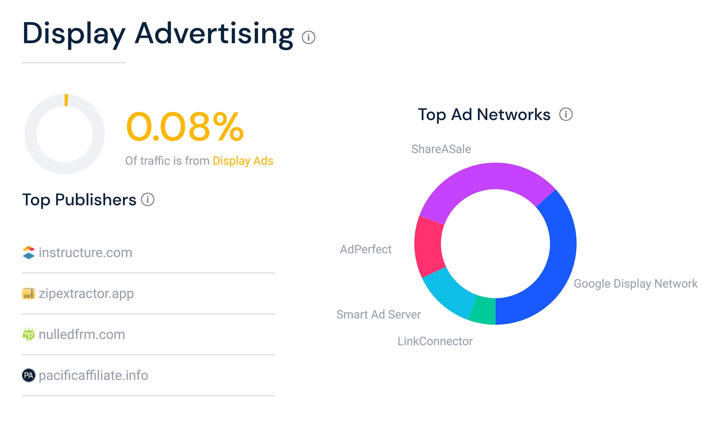 Similarweb – Display advertising