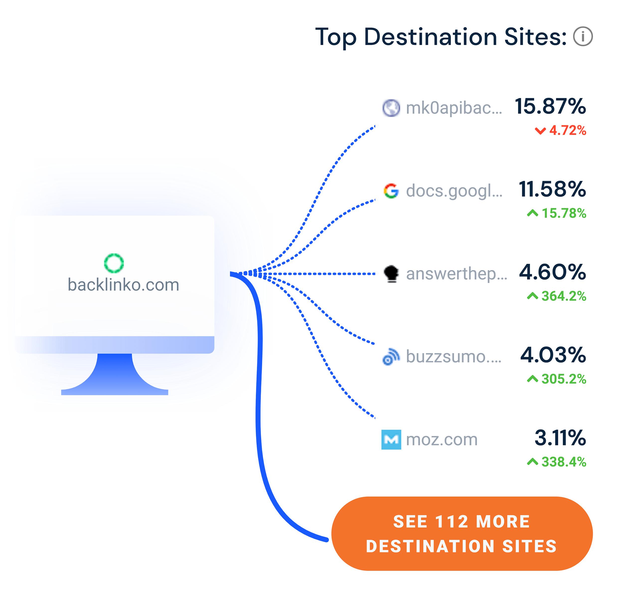 Similarweb – Referrals – Top destination sites
