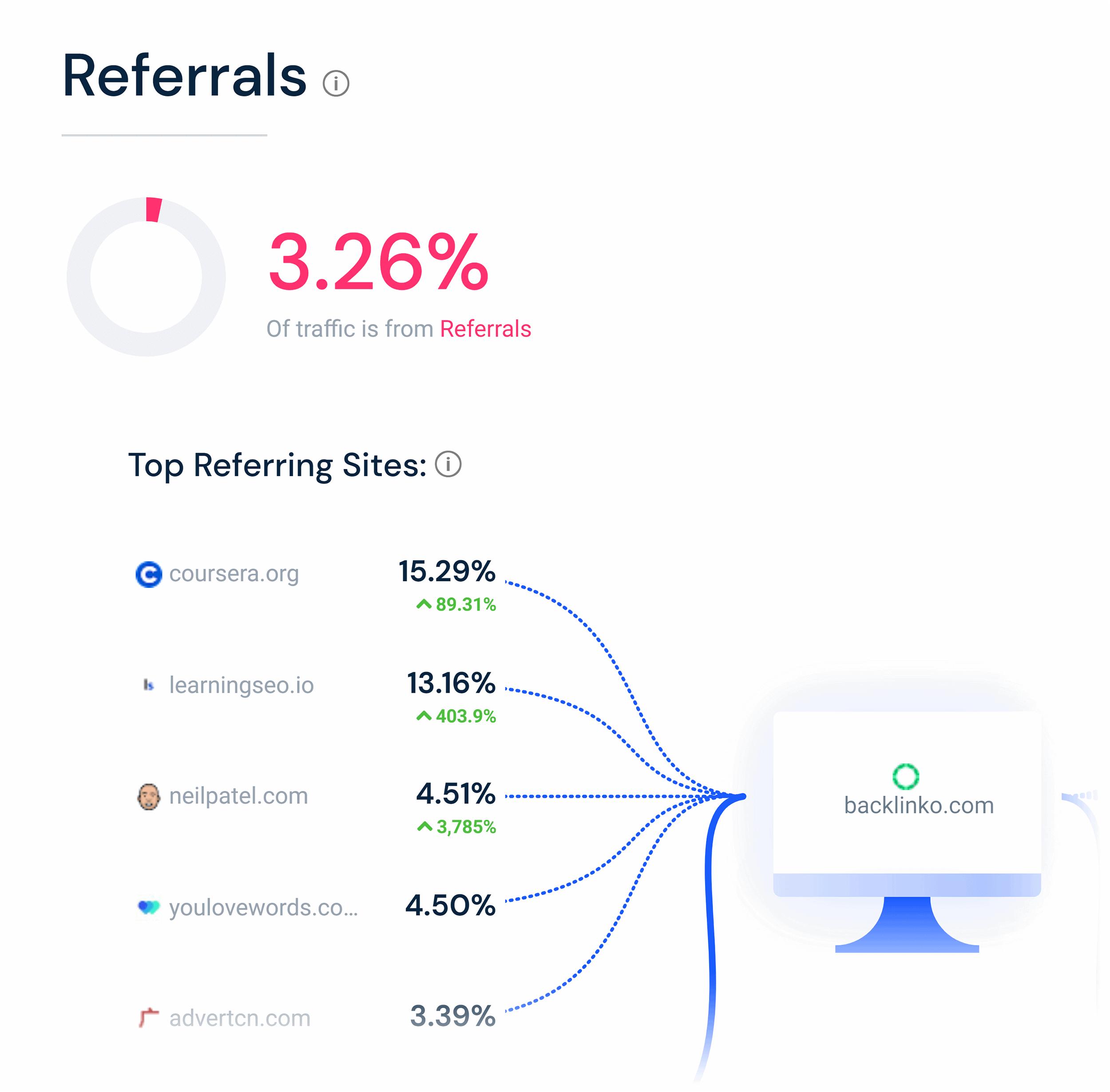 Similarweb – Referrals