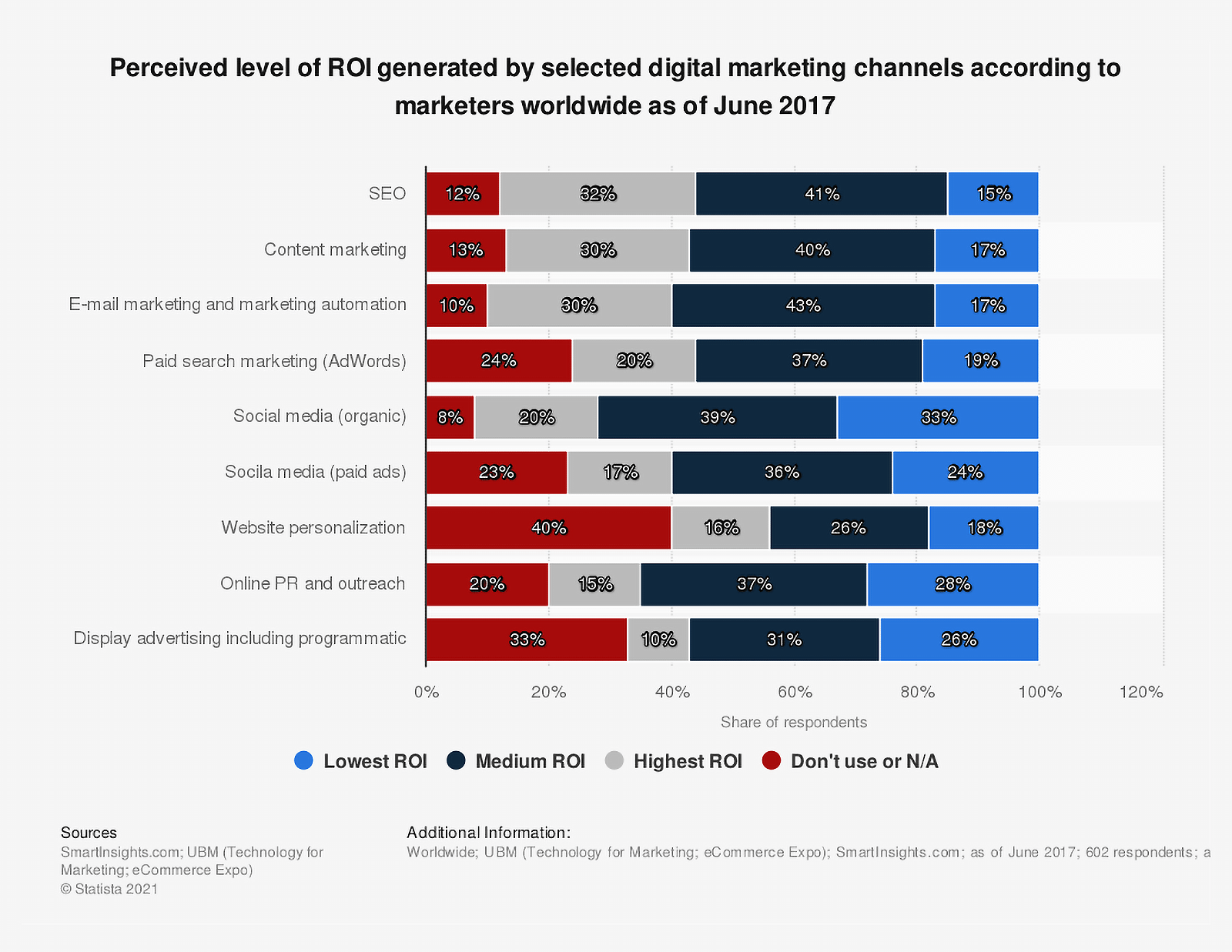 Statista – Perceived ROI level from digital marketing channels