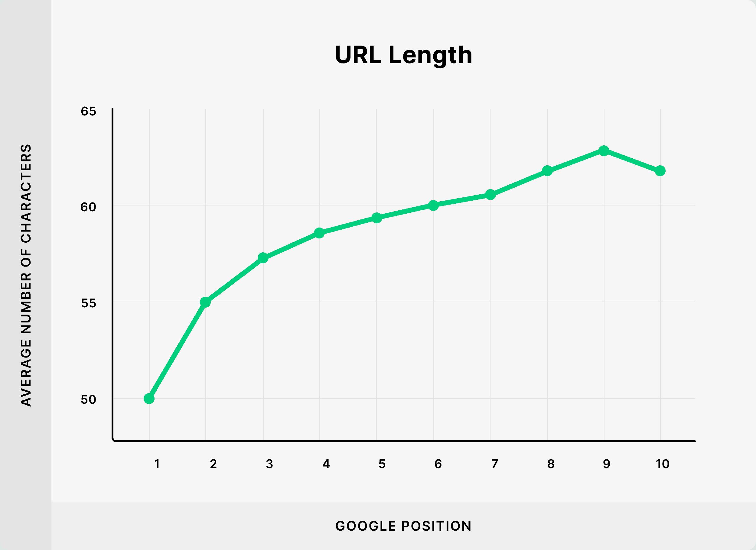 URL length – Chart