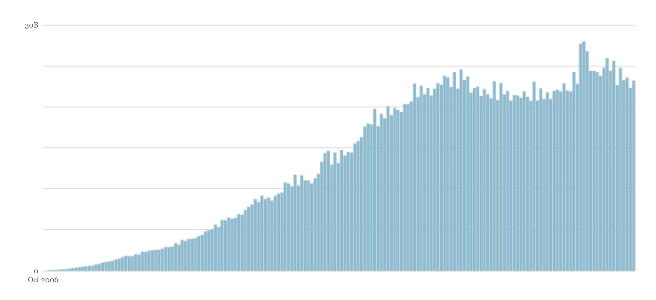 Wordpress traffic