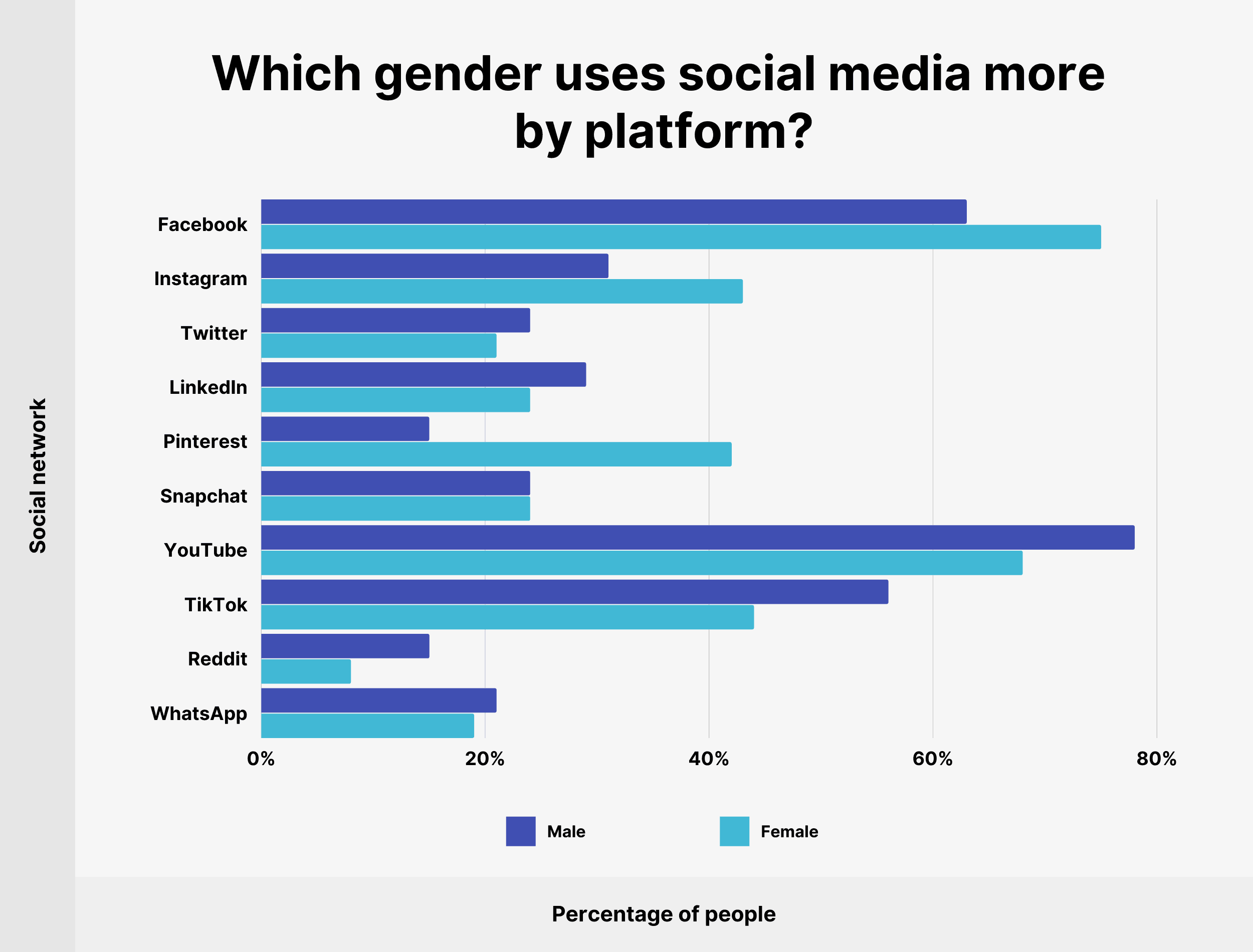 Which gender uses social media more by platform?