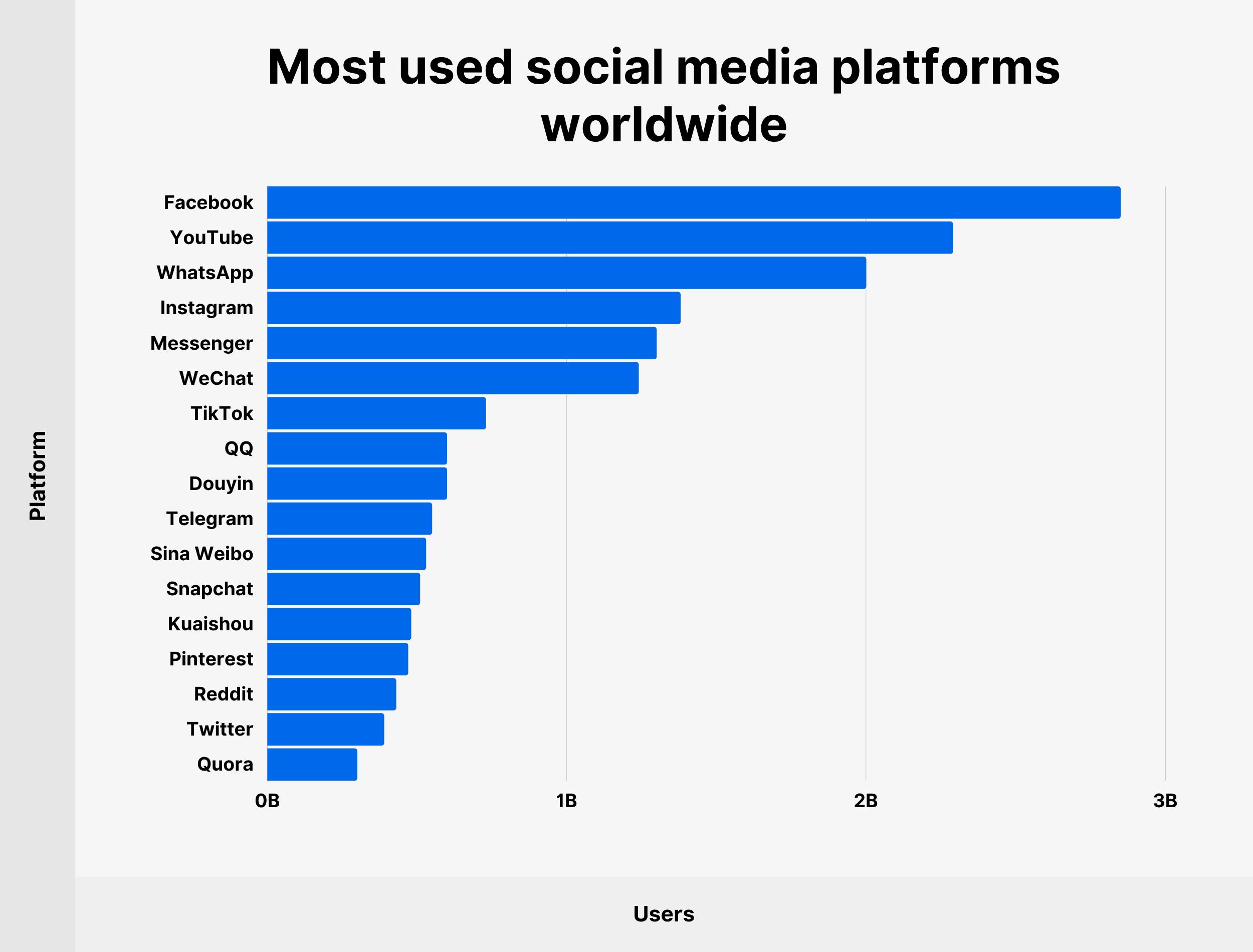 Most used social media platforms worldwide