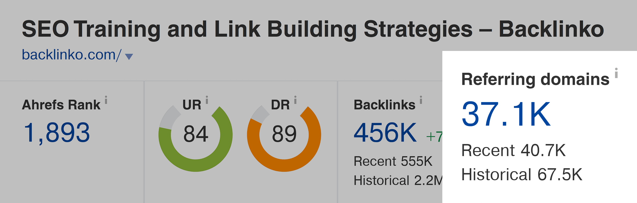 Ahrefs – Backlinko – Referring domains – October 2021