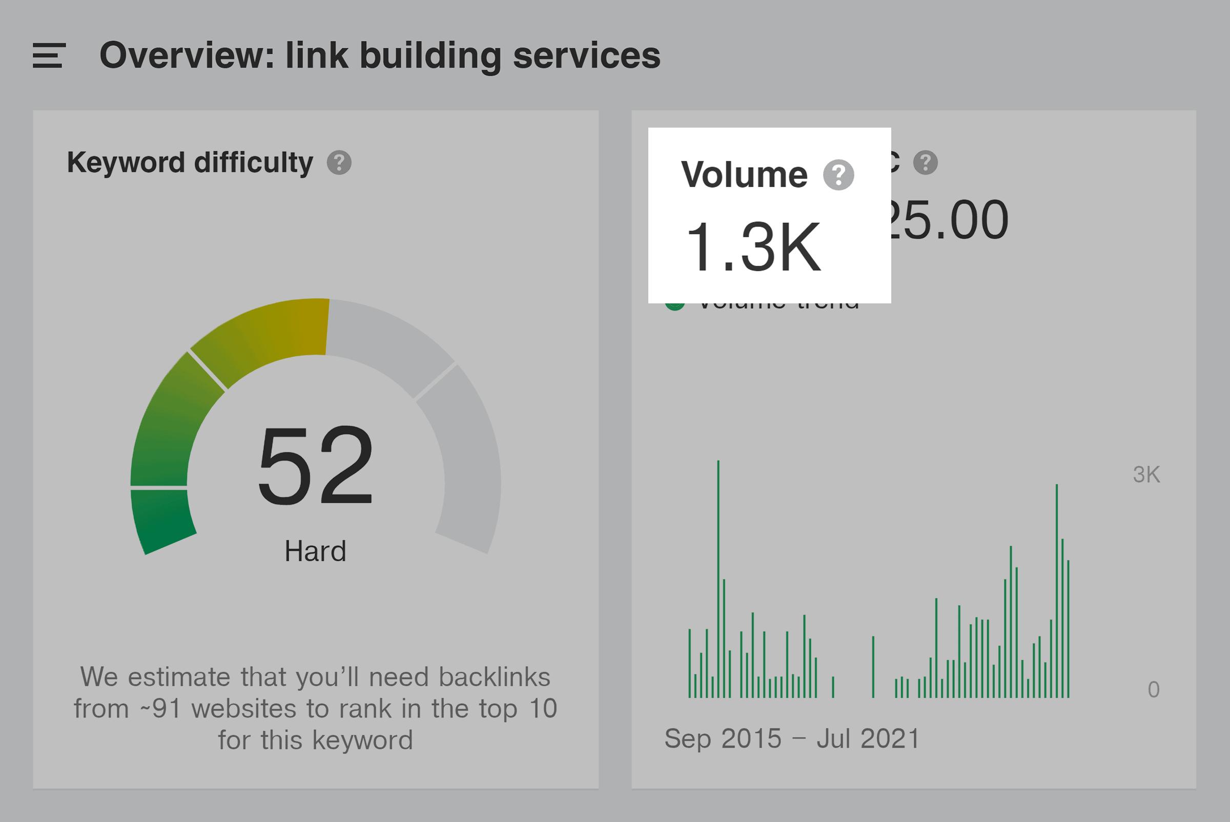 Ahrefs – Link building services – Volume