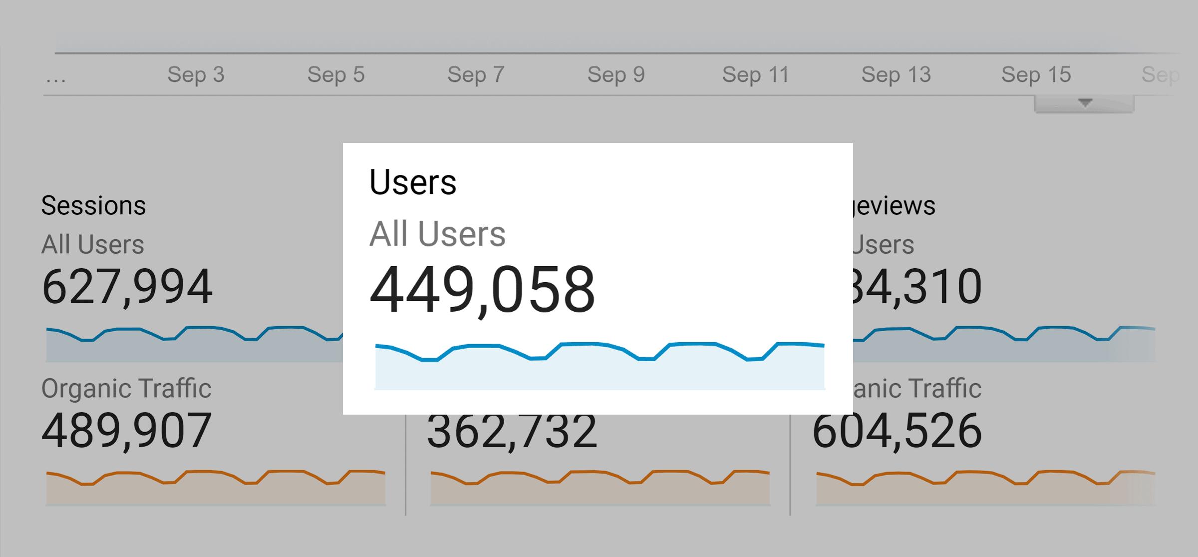 Backlinko – Users – September 2021