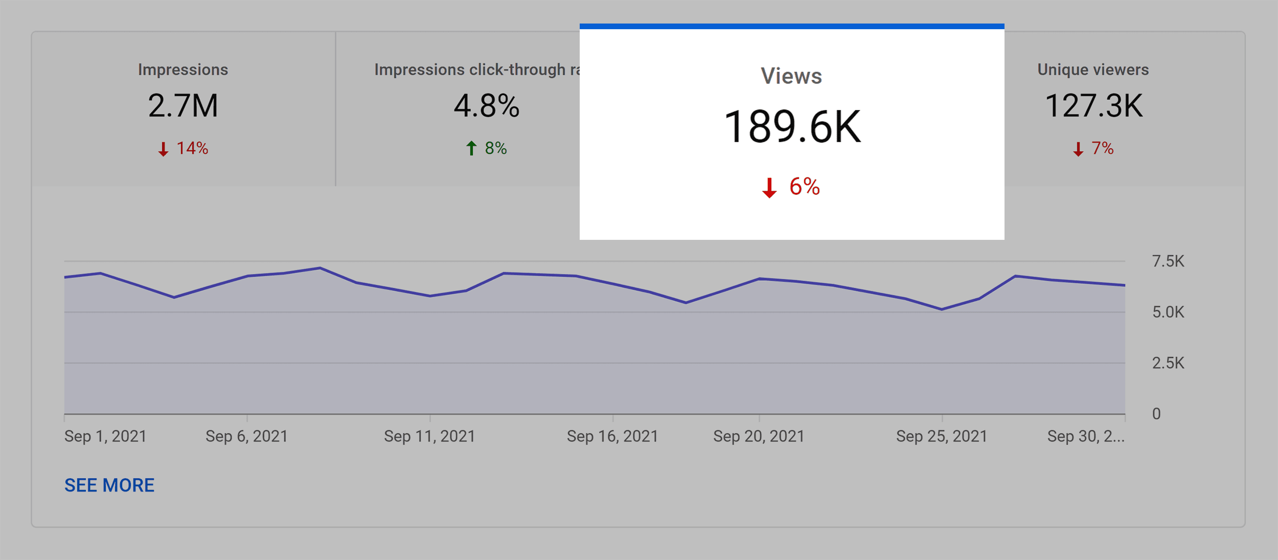 Backlinko YouTube – Monthly views
