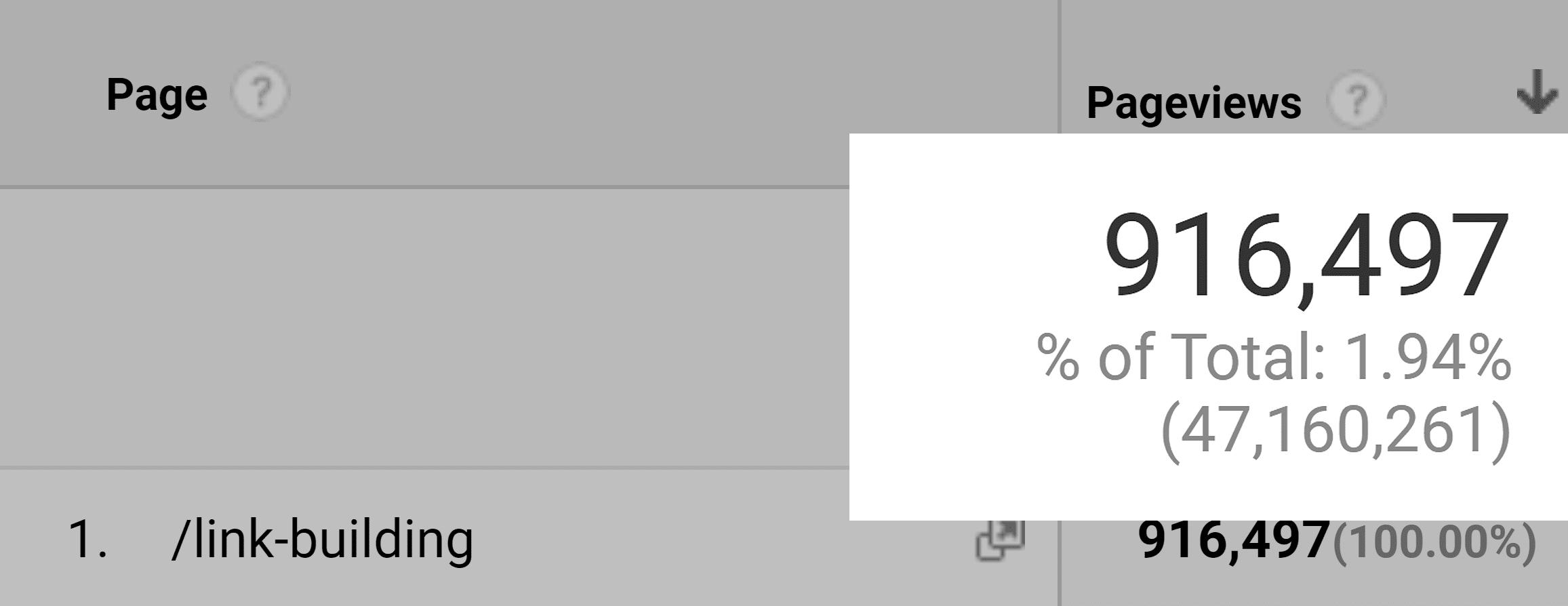 Google Analytics – Link building – Page views