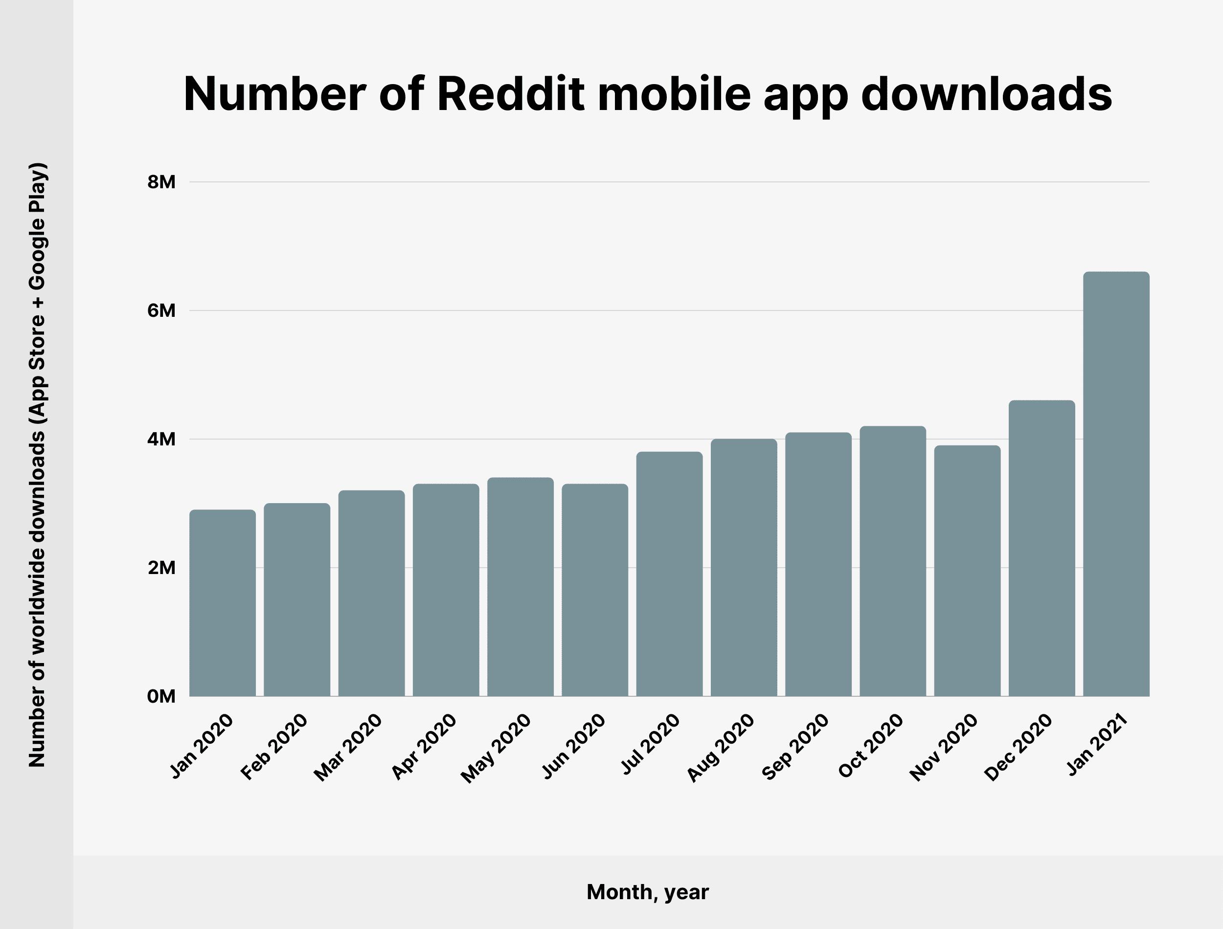 Number of Reddit mobile app downloads