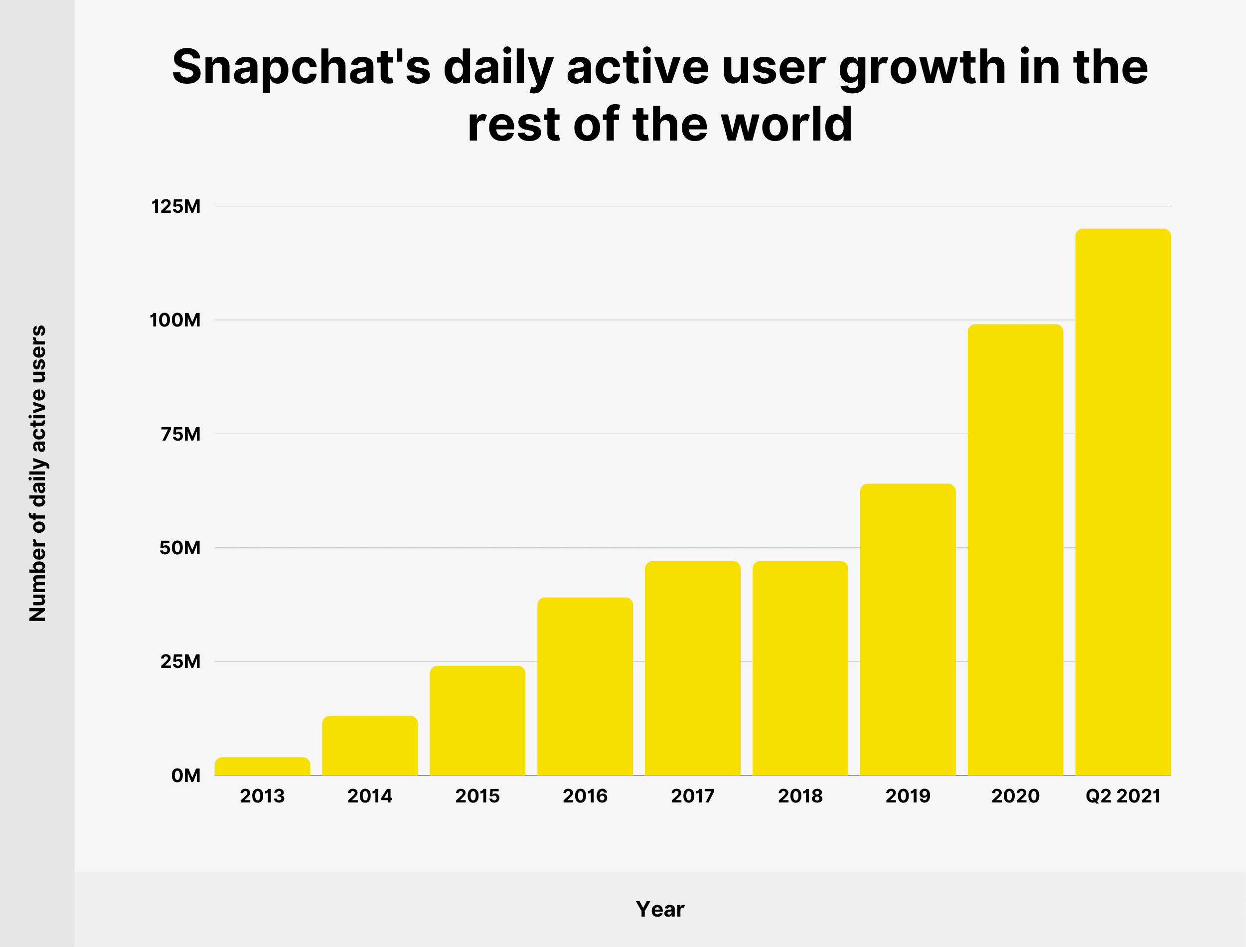 Snapchat's daily active user growth in the rest of the world