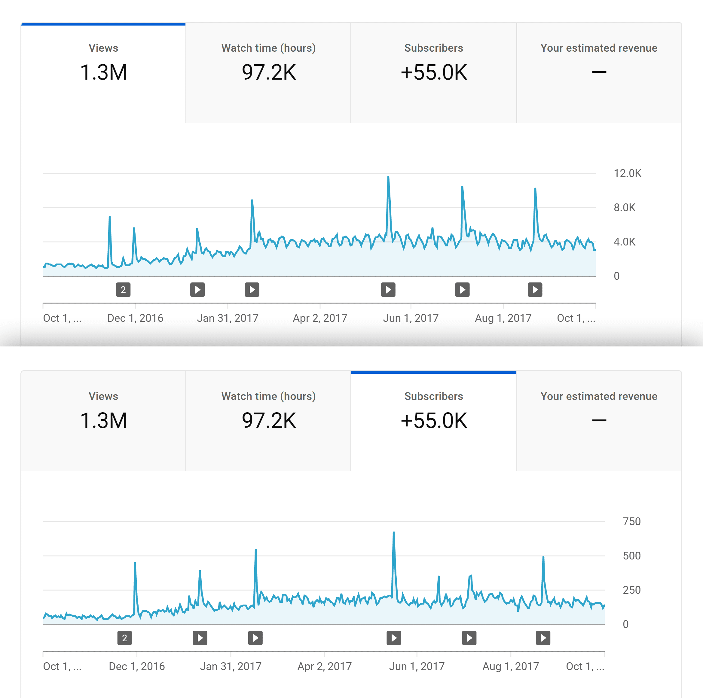 Views and subscribers after update