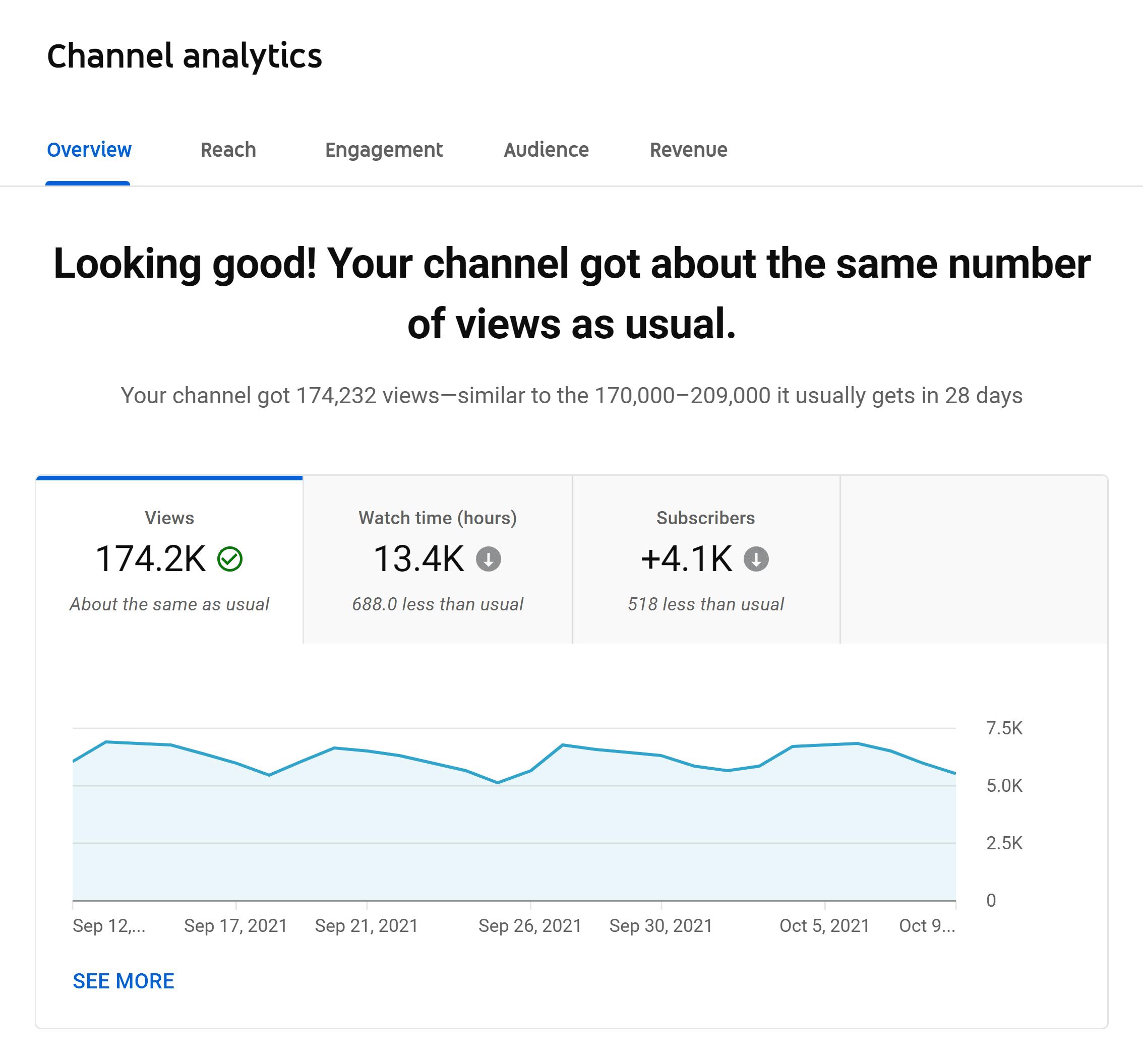 YouTube Studio – Analytics